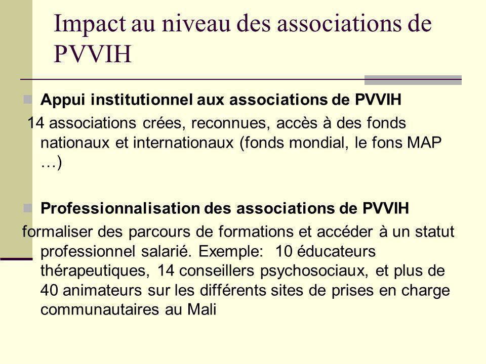 Impact au niveau des associations de PVVIH