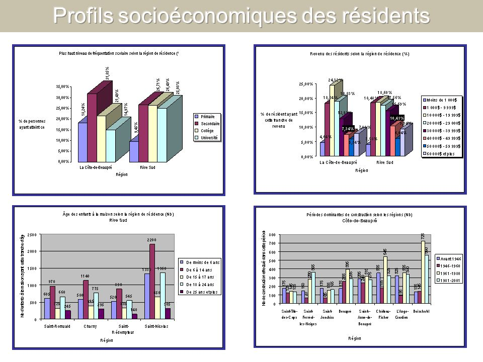 Profils socioéconomiques des résidents