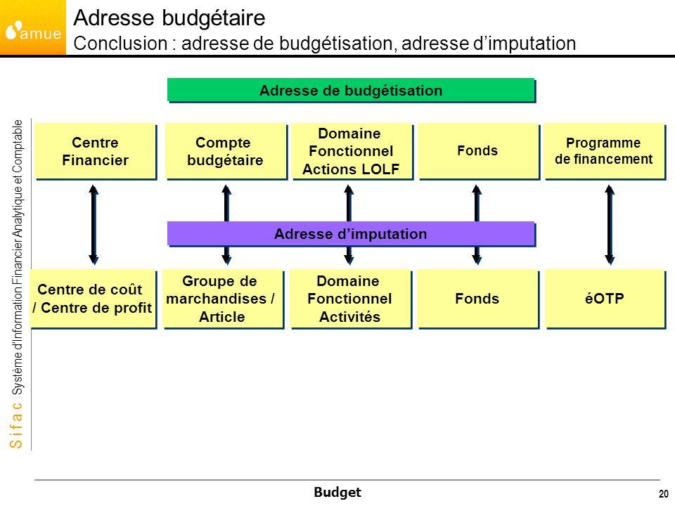 Adresse de budgétisation