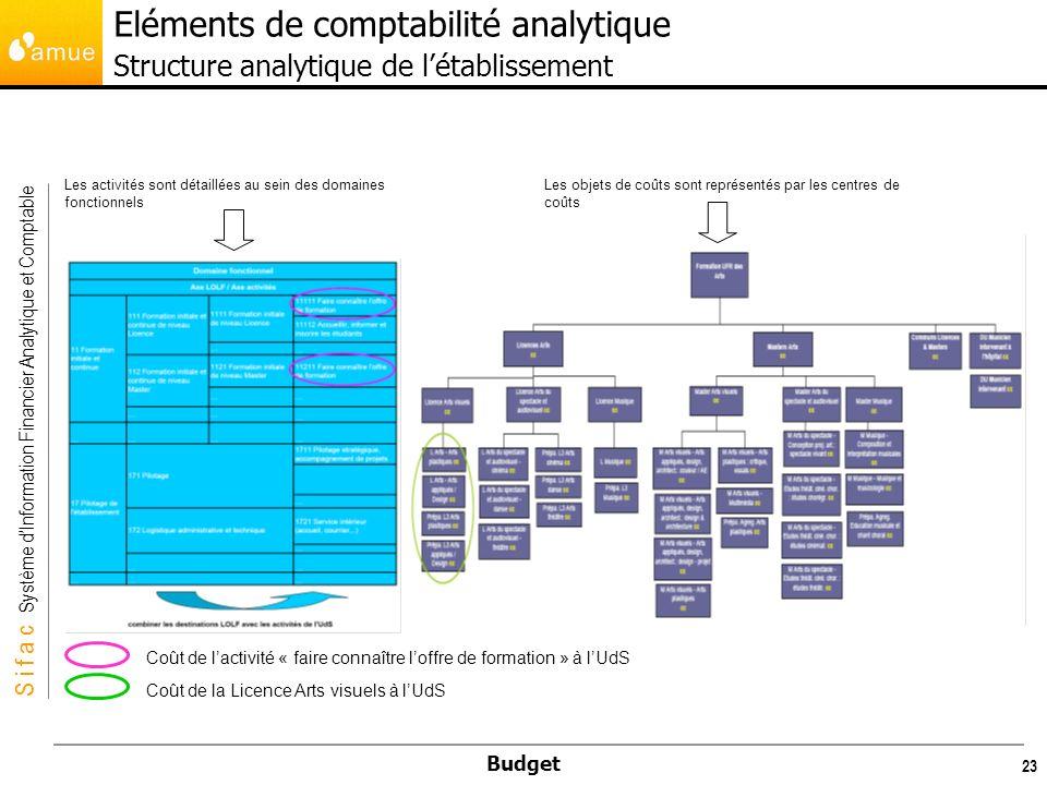 Eléments de comptabilité analytique Structure analytique de l'établissement