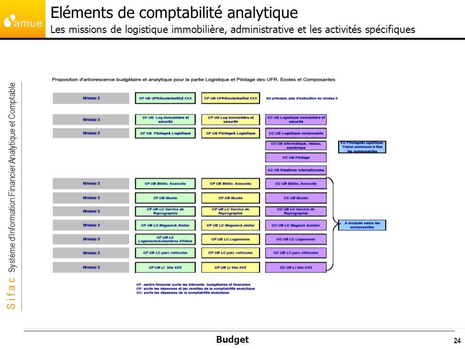 Eléments de comptabilité analytique Les missions de logistique immobilière, administrative et les activités spécifiques