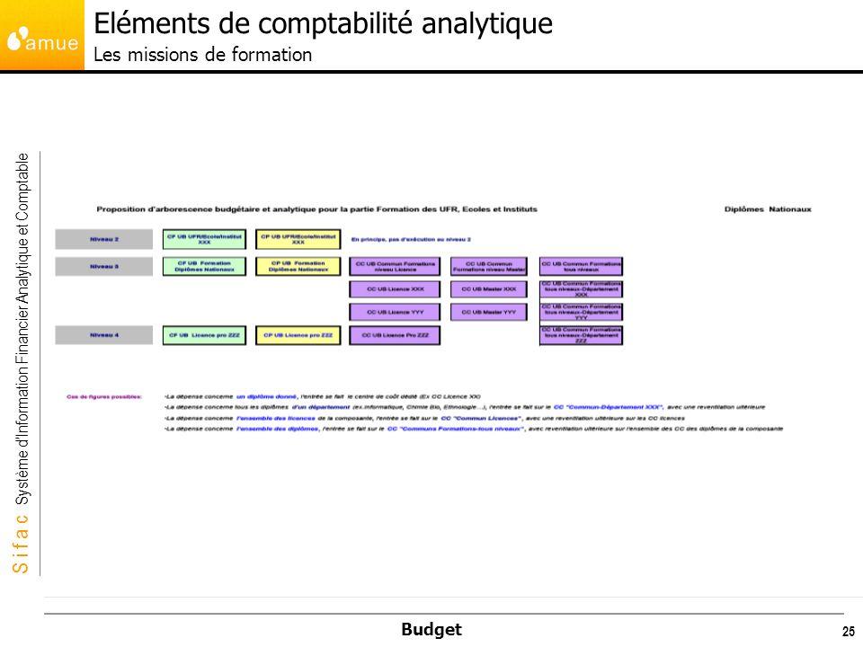 Eléments de comptabilité analytique Les missions de formation