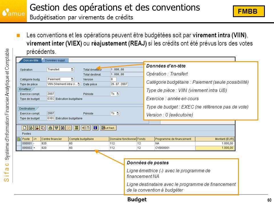Gestion des opérations et des conventions Budgétisation par virements de crédits