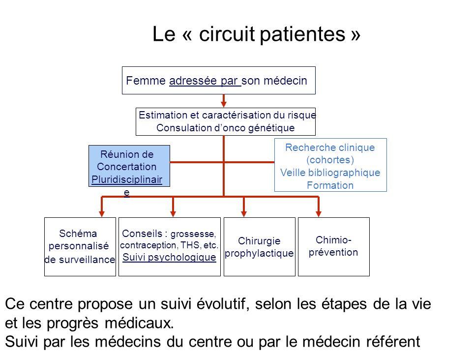 Le « circuit patientes »