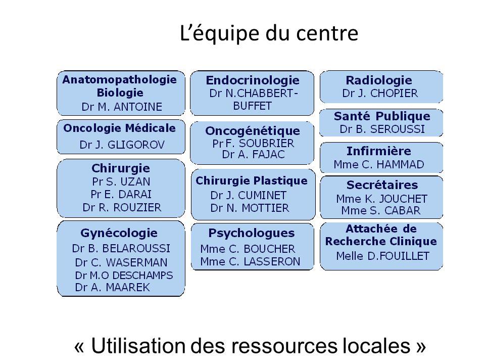 L'équipe du centre « Utilisation des ressources locales »