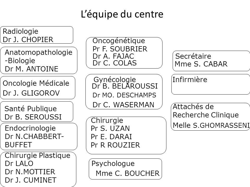L'équipe du centre Radiologie Dr J. CHOPIER Oncogénétique
