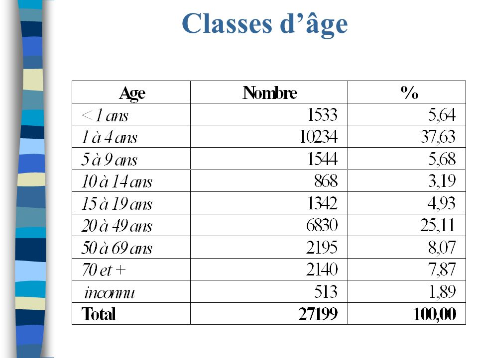 Classes d'âge