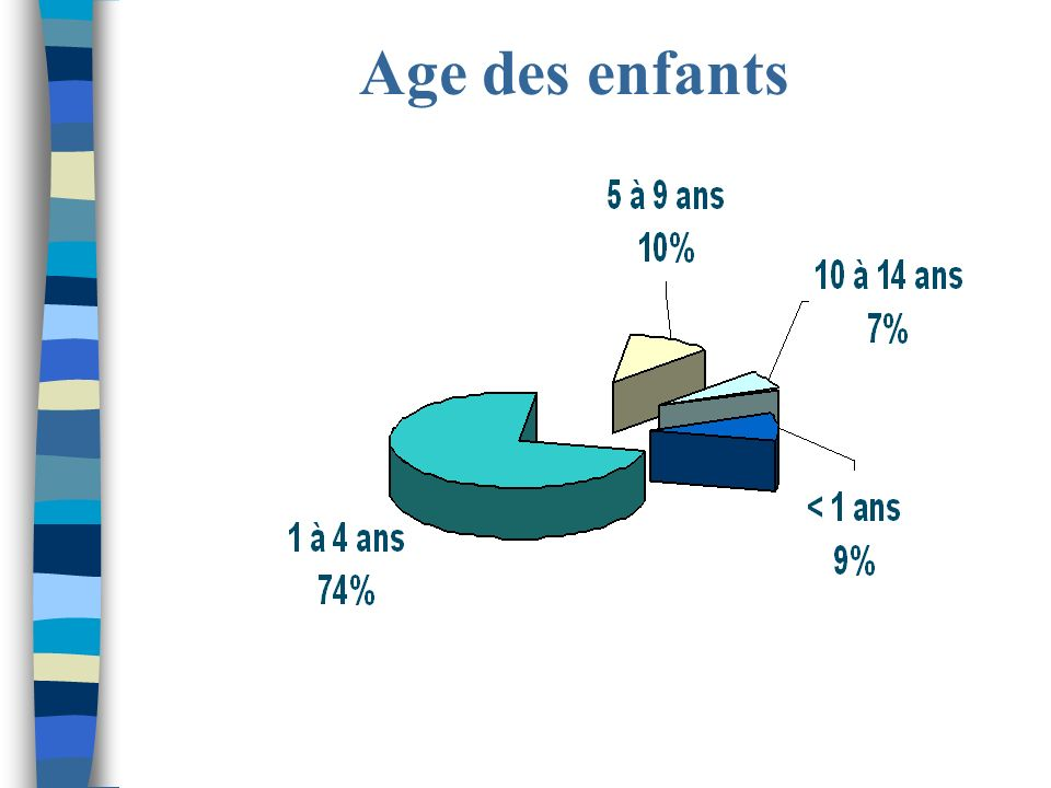 Age des enfants