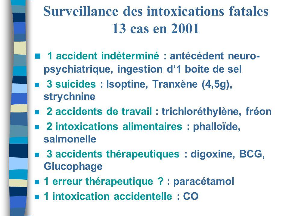 Surveillance des intoxications fatales 13 cas en 2001