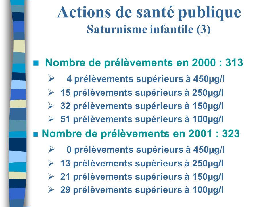 Actions de santé publique Saturnisme infantile (3)