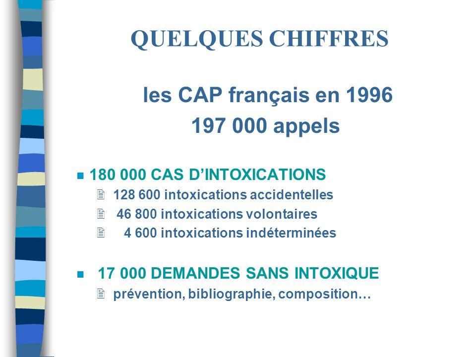 QUELQUES CHIFFRES 197 000 appels les CAP français en 1996