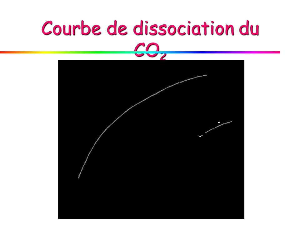 Courbe de dissociation du CO2