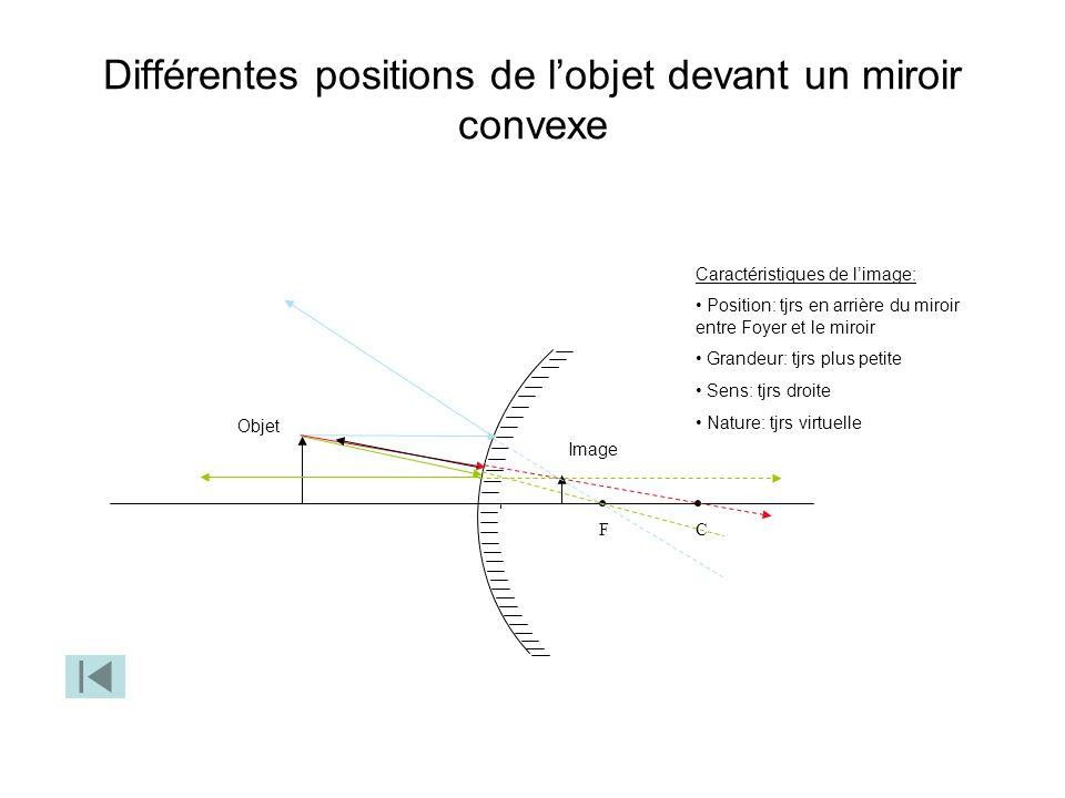 Différentes positions de l'objet devant un miroir convexe
