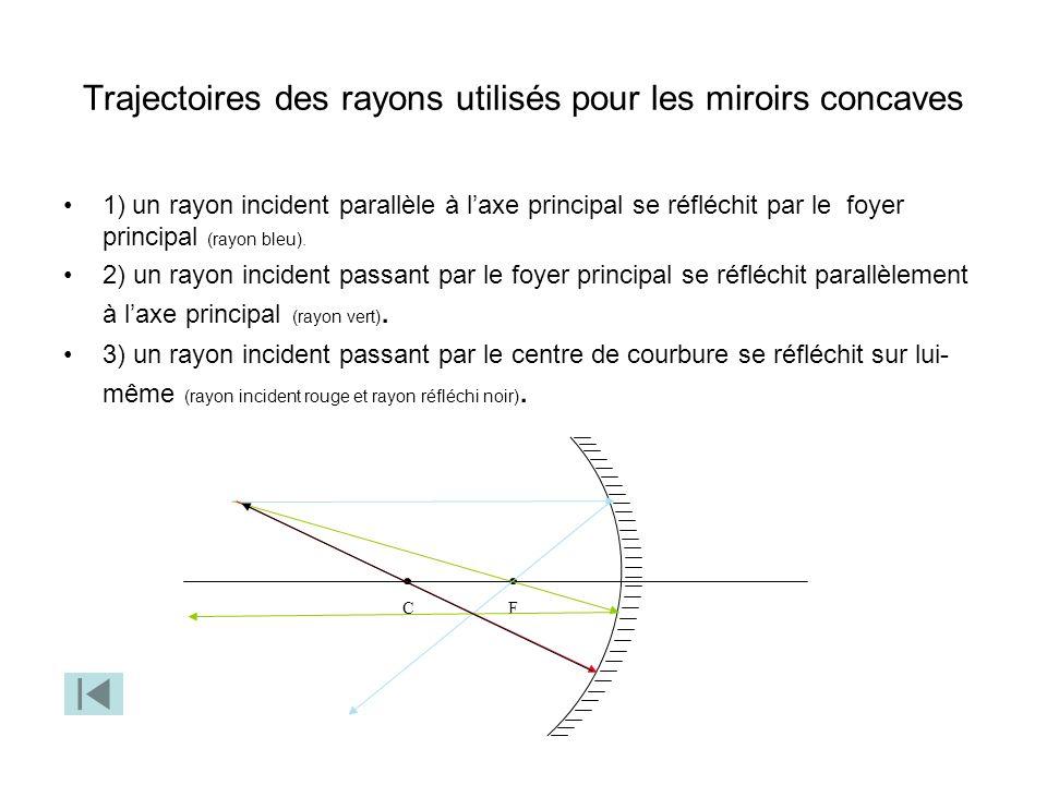 Trajectoires des rayons utilisés pour les miroirs concaves
