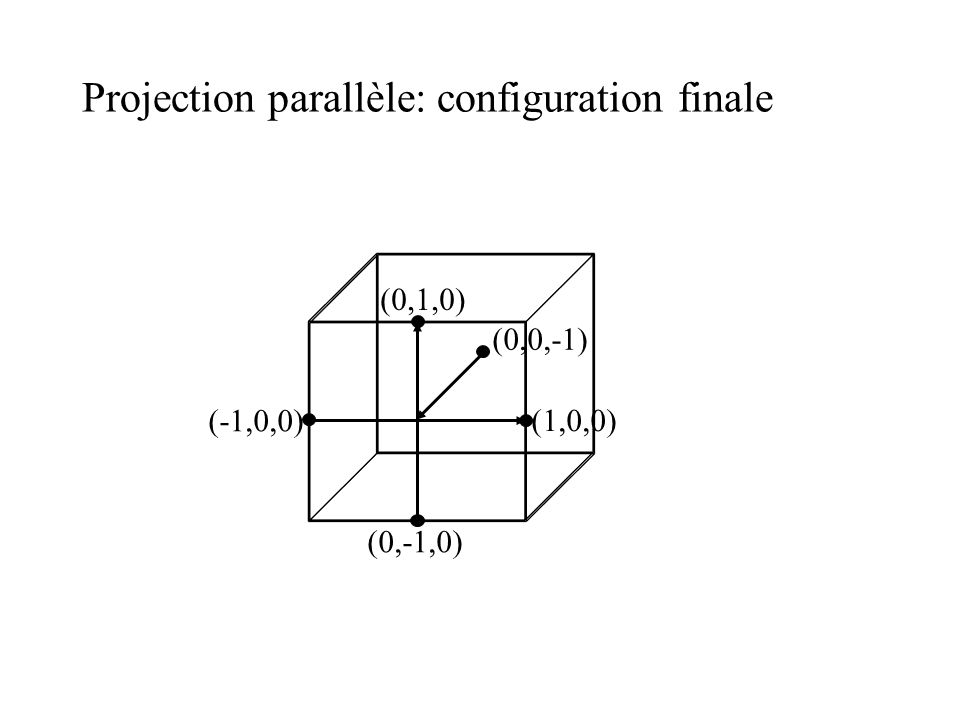 Projection parallèle: configuration finale