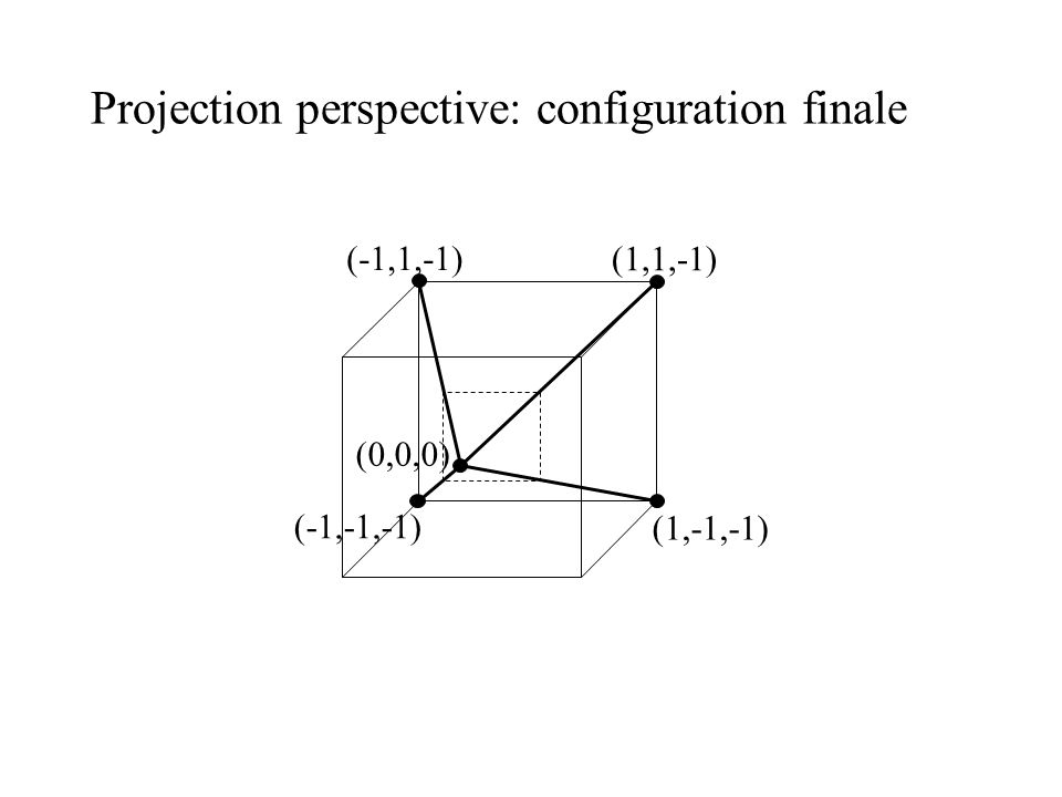 Projection perspective: configuration finale