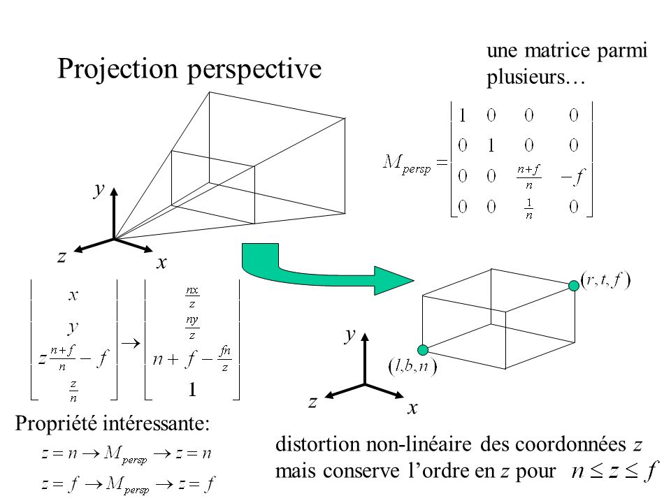 Projection perspective