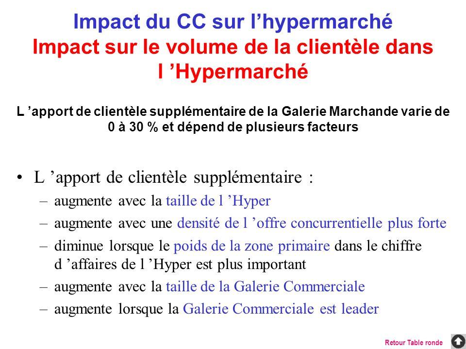 Impact du CC sur l'hypermarché Impact sur le volume de la clientèle dans l 'Hypermarché