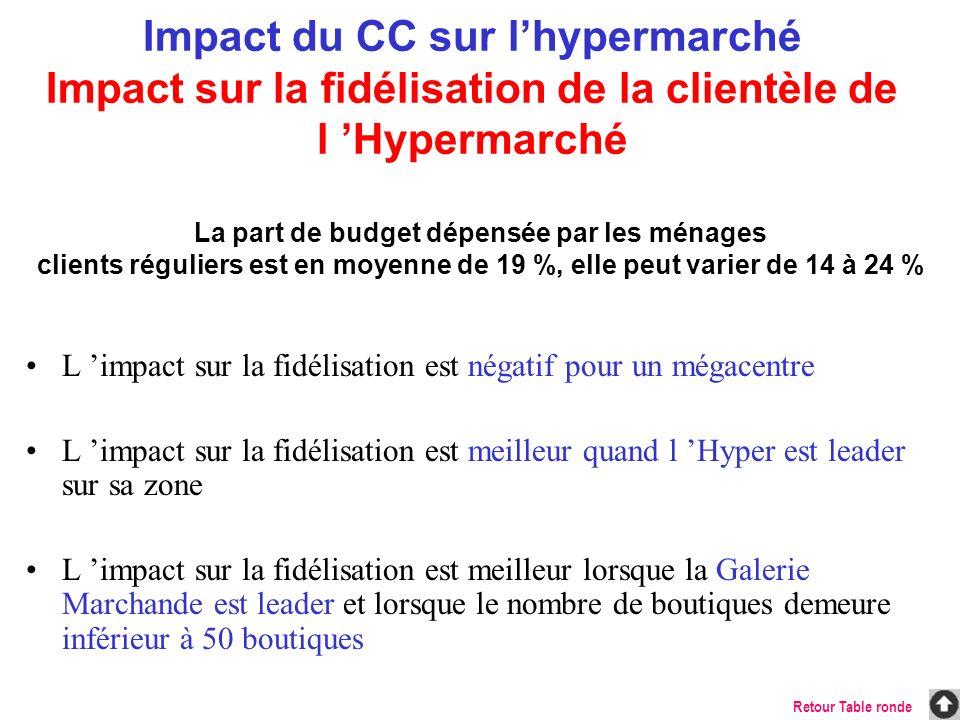 Impact du CC sur l'hypermarché Impact sur la fidélisation de la clientèle de l 'Hypermarché