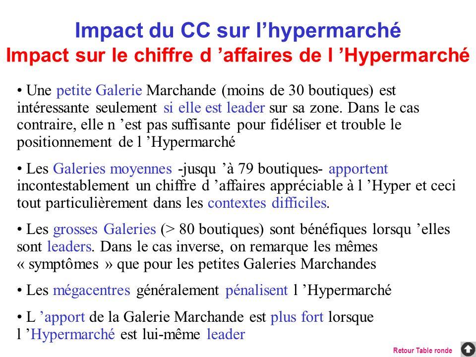 Impact du CC sur l'hypermarché Impact sur le chiffre d 'affaires de l 'Hypermarché
