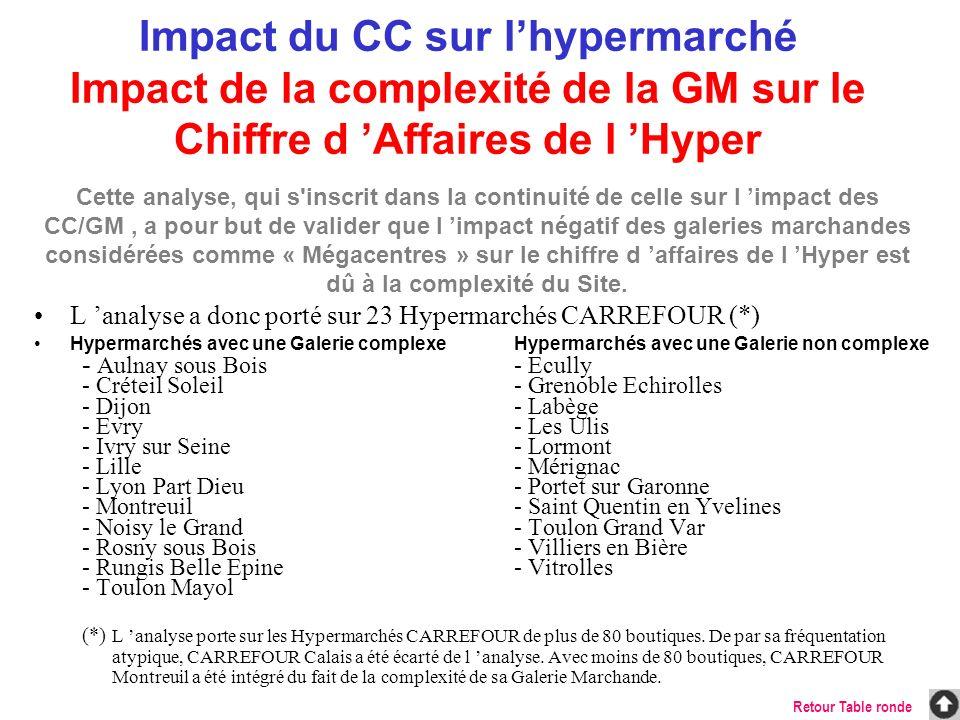 Impact du CC sur l'hypermarché Impact de la complexité de la GM sur le Chiffre d 'Affaires de l 'Hyper