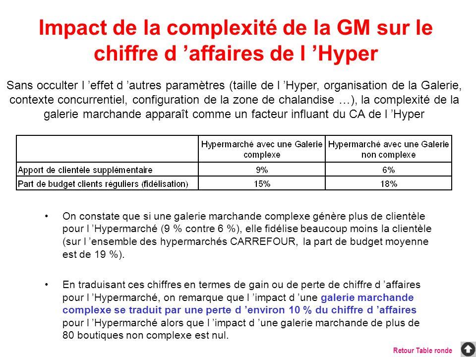 Impact de la complexité de la GM sur le chiffre d 'affaires de l 'Hyper