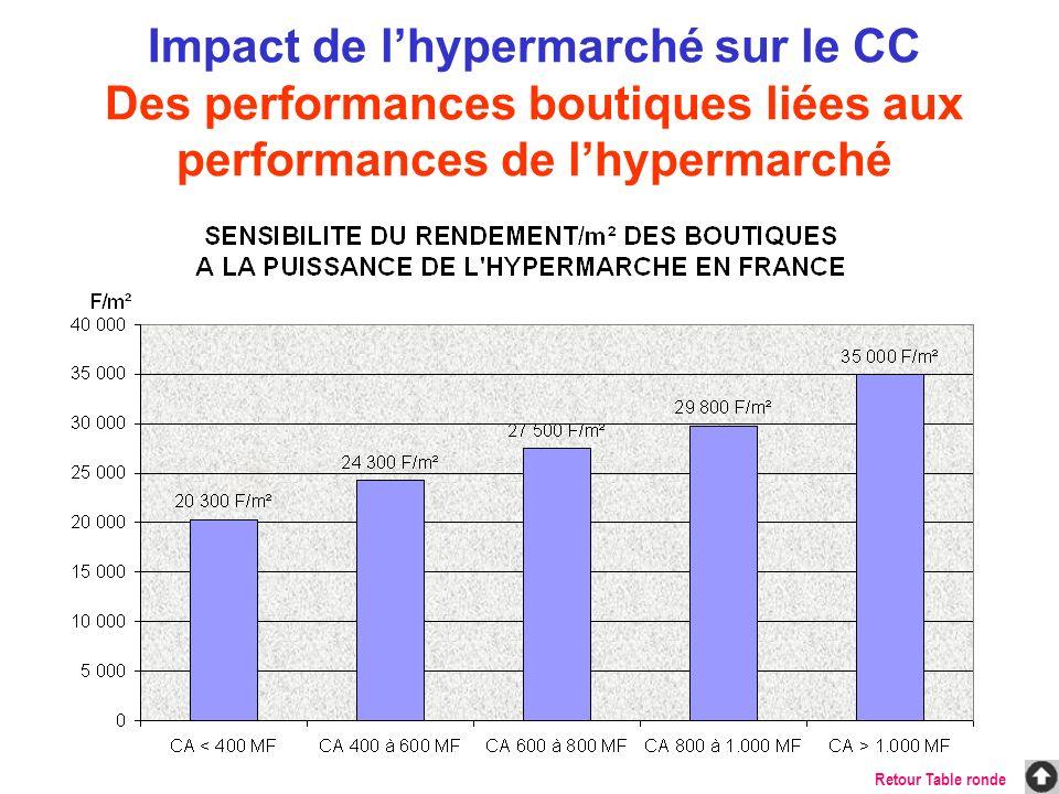 Impact de l'hypermarché sur le CC Des performances boutiques liées aux performances de l'hypermarché