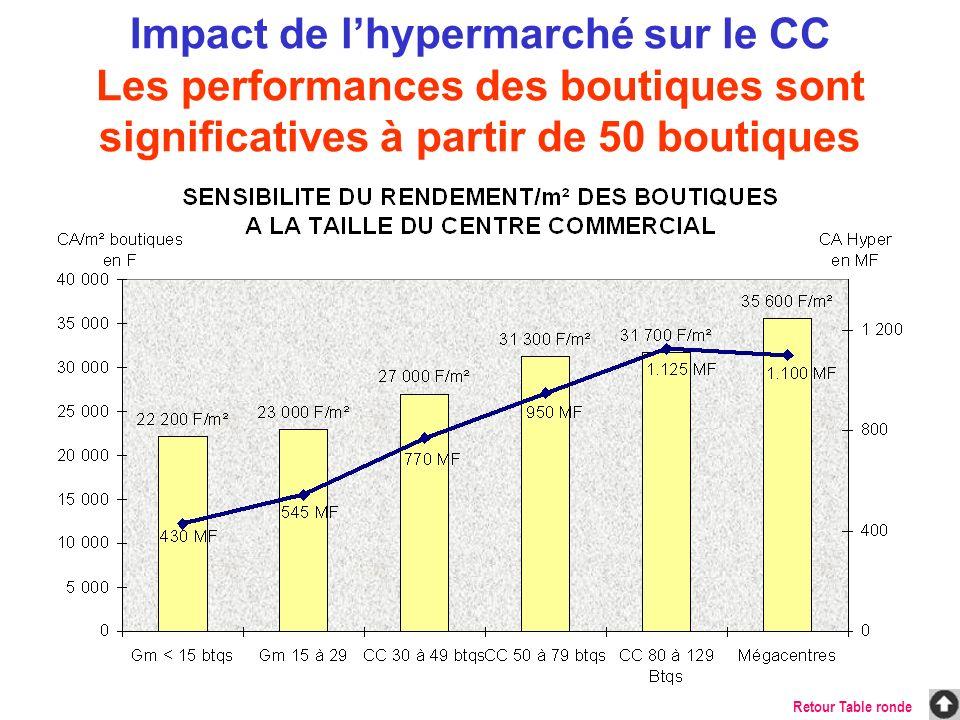 Impact de l'hypermarché sur le CC Les performances des boutiques sont significatives à partir de 50 boutiques