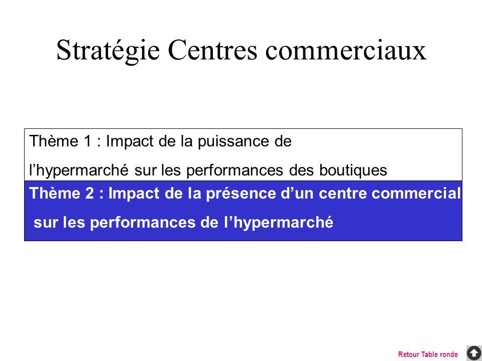 Stratégie Centres commerciaux