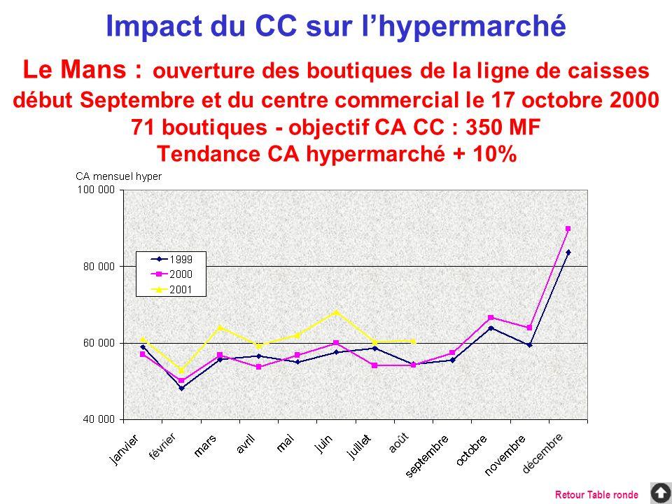 Impact du CC sur l'hypermarché Le Mans : ouverture des boutiques de la ligne de caisses début Septembre et du centre commercial le 17 octobre 2000 71 boutiques - objectif CA CC : 350 MF Tendance CA hypermarché + 10%