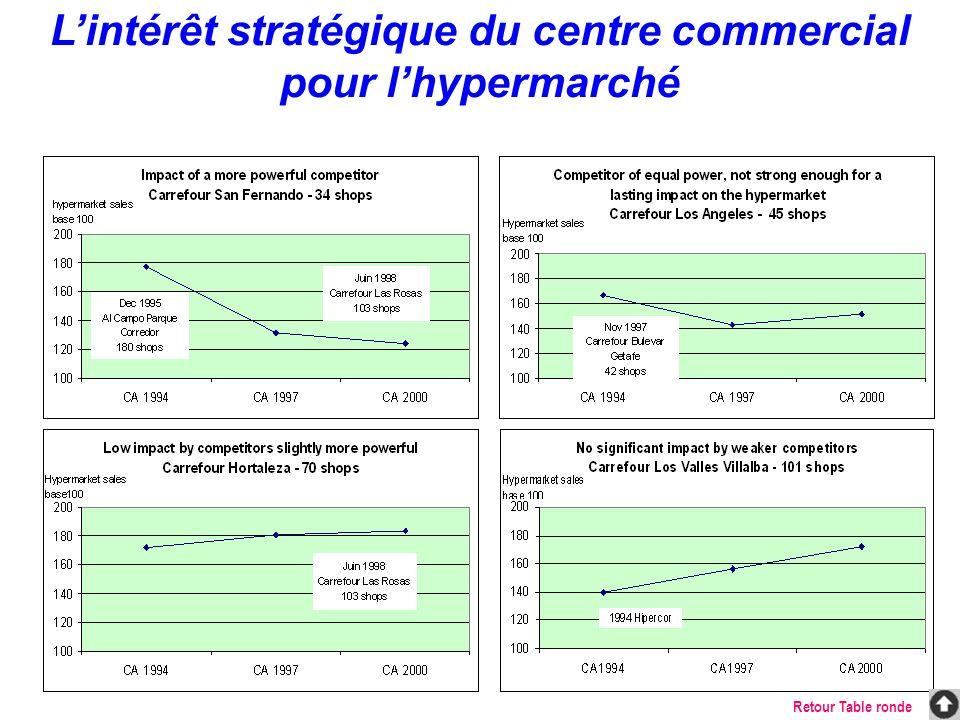 L'intérêt stratégique du centre commercial pour l'hypermarché