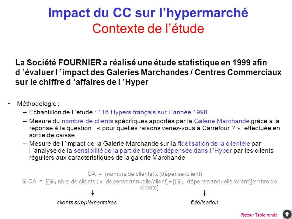 Impact du CC sur l'hypermarché Contexte de l'étude
