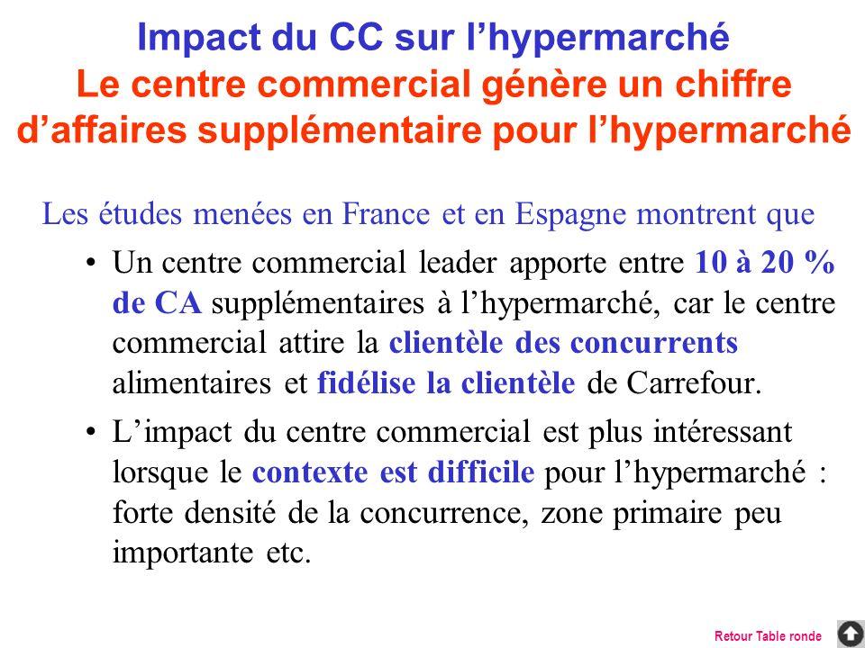 Impact du CC sur l'hypermarché Le centre commercial génère un chiffre d'affaires supplémentaire pour l'hypermarché