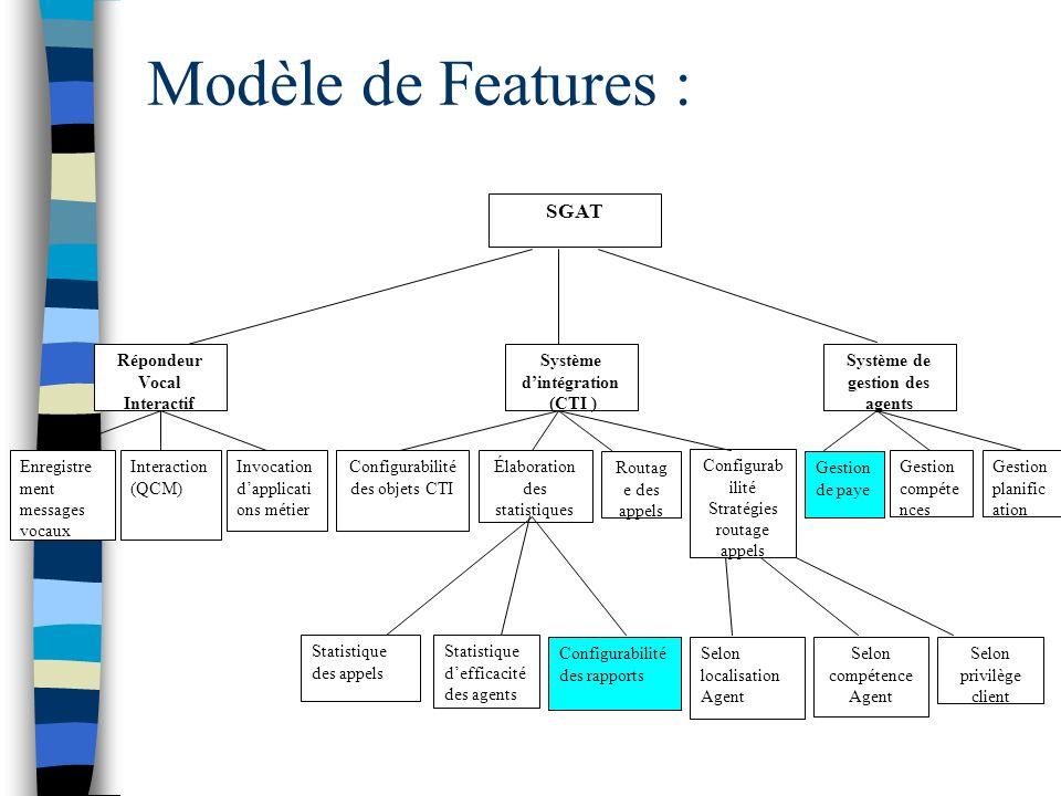 Système d'intégration Système de gestion des agents