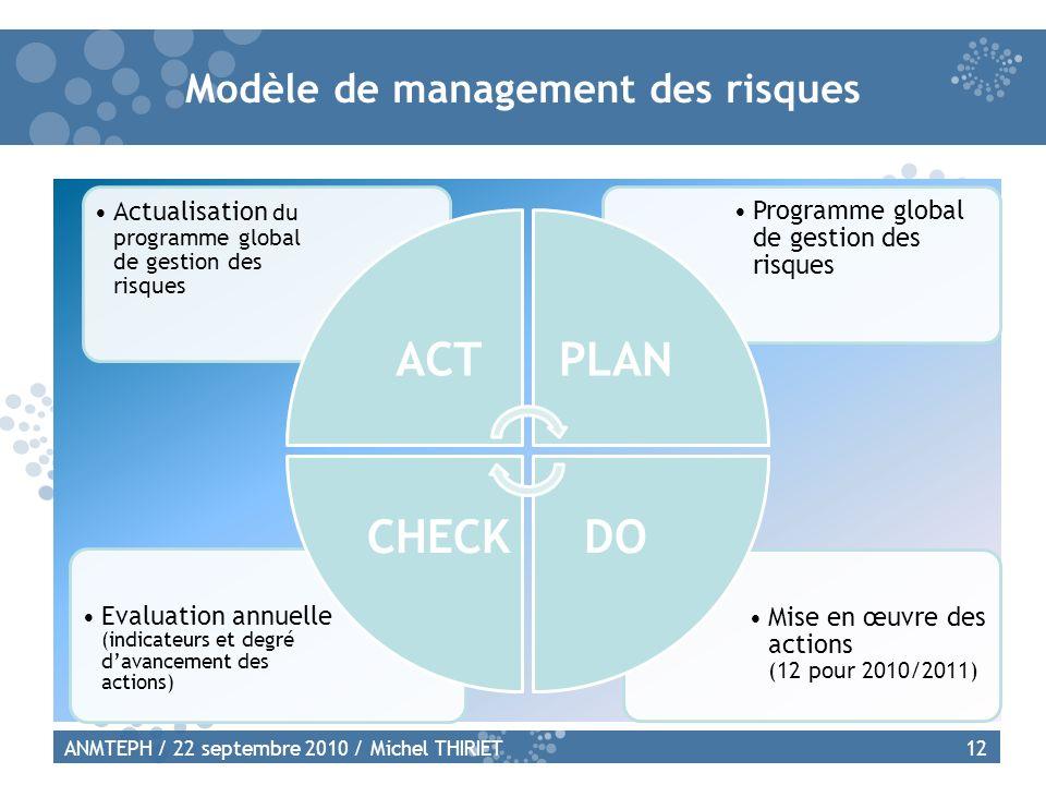 Modèle de management des risques