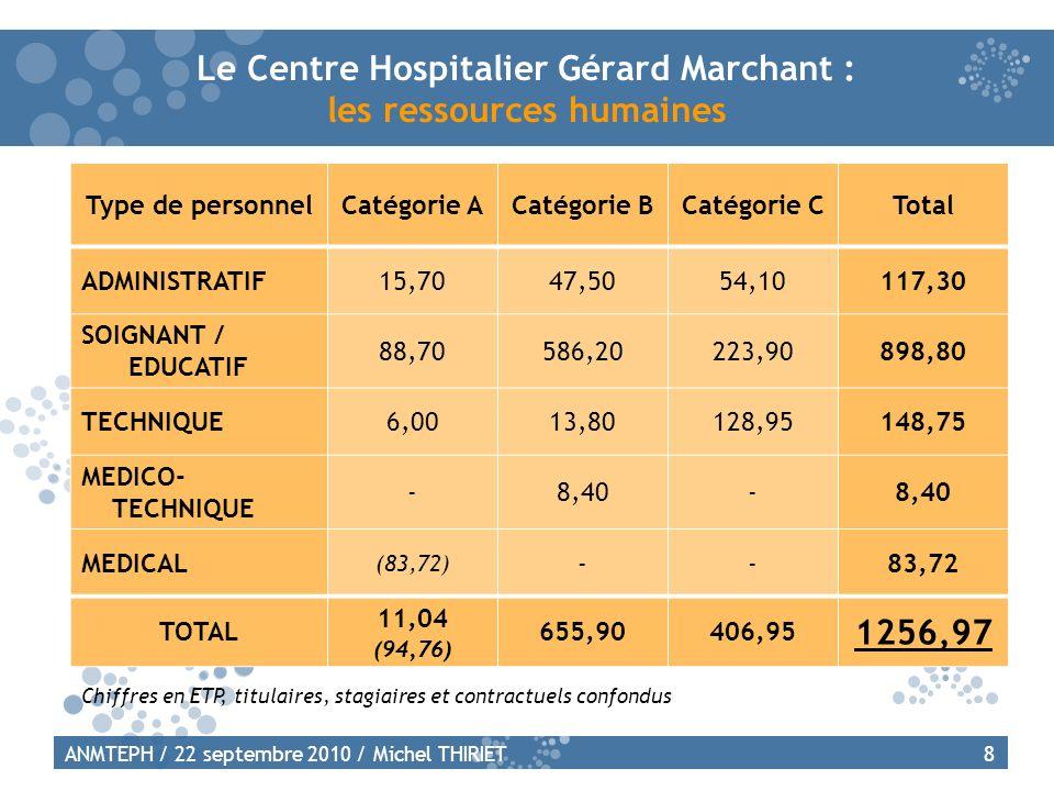 Le Centre Hospitalier Gérard Marchant : les ressources humaines