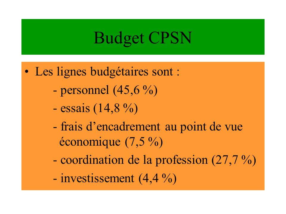 Budget CPSN Les lignes budgétaires sont : - personnel (45,6 %)
