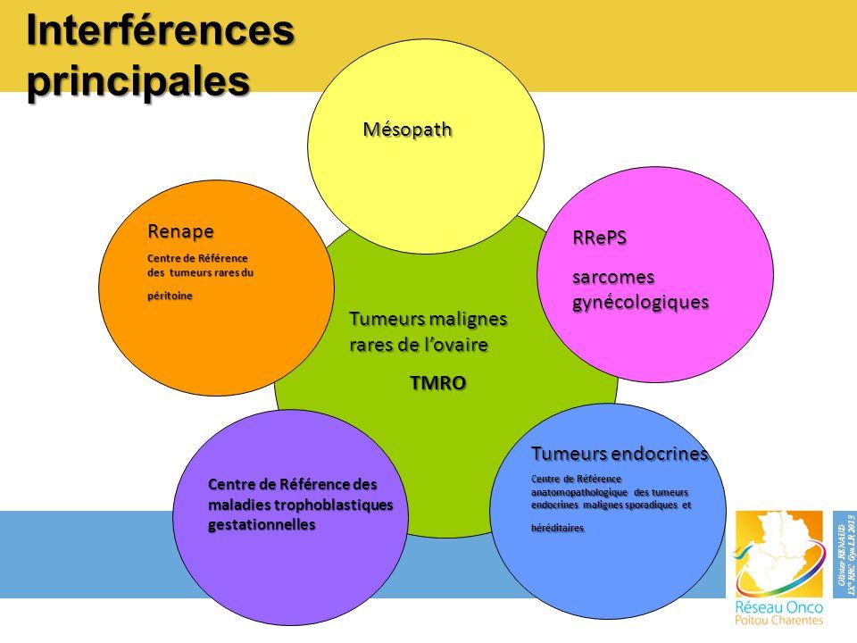 Interférences principales