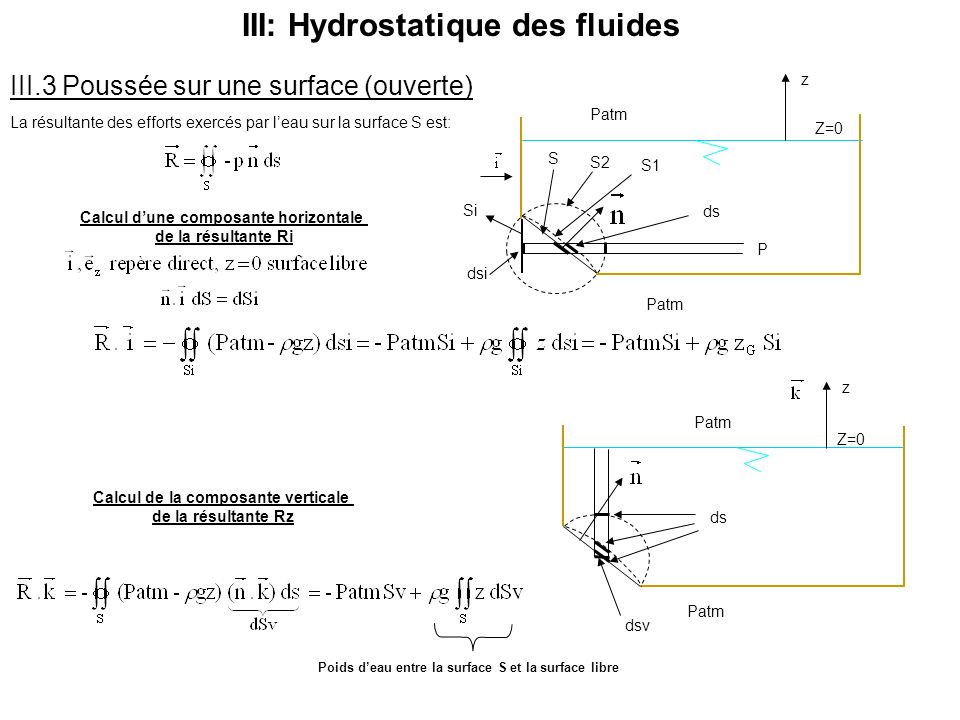 Calcul d'une composante horizontale Calcul de la composante verticale