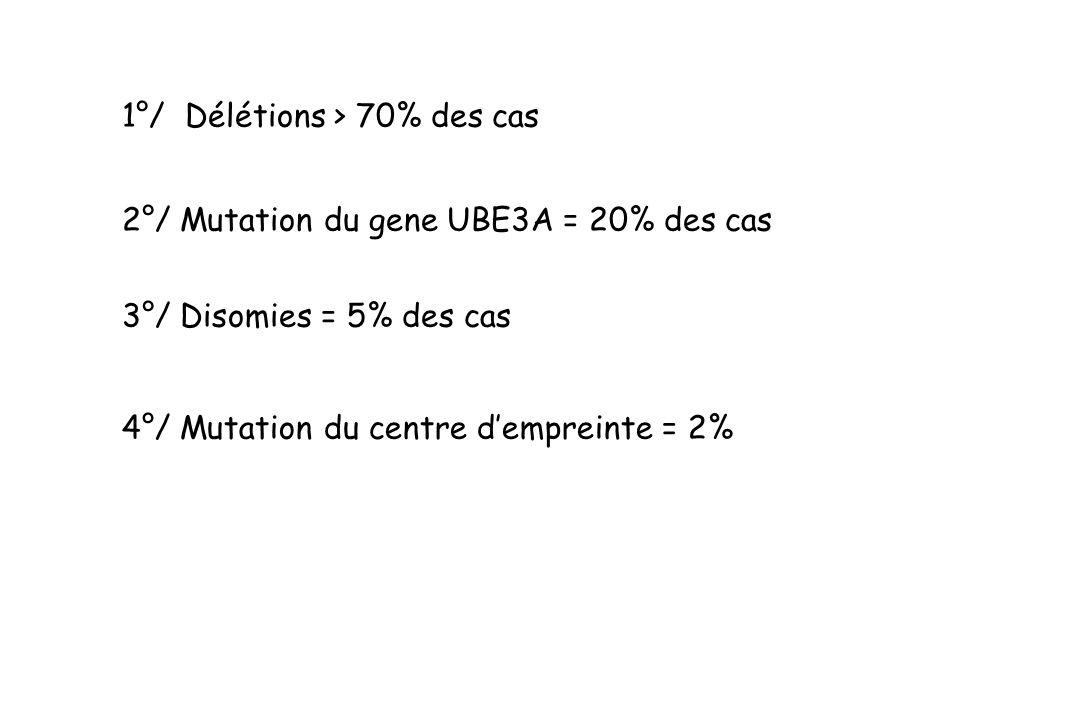 1°/ Délétions > 70% des cas