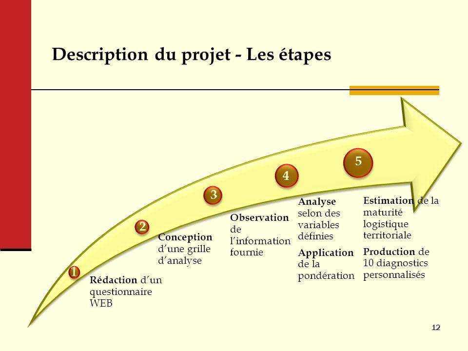 Description du projet - Les étapes