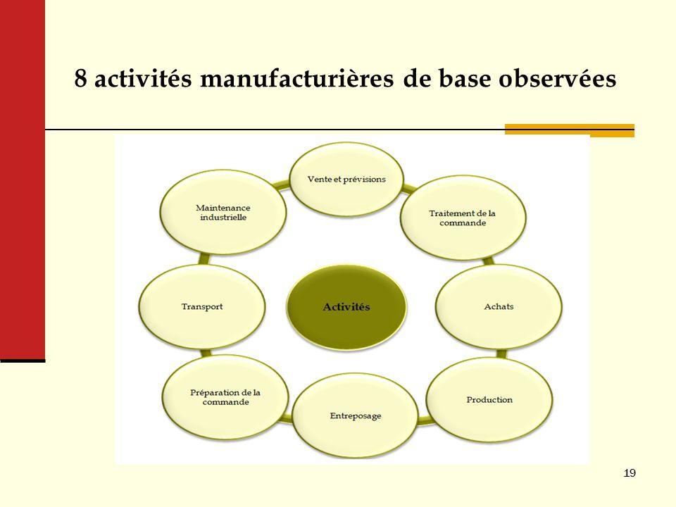 8 activités manufacturières de base observées