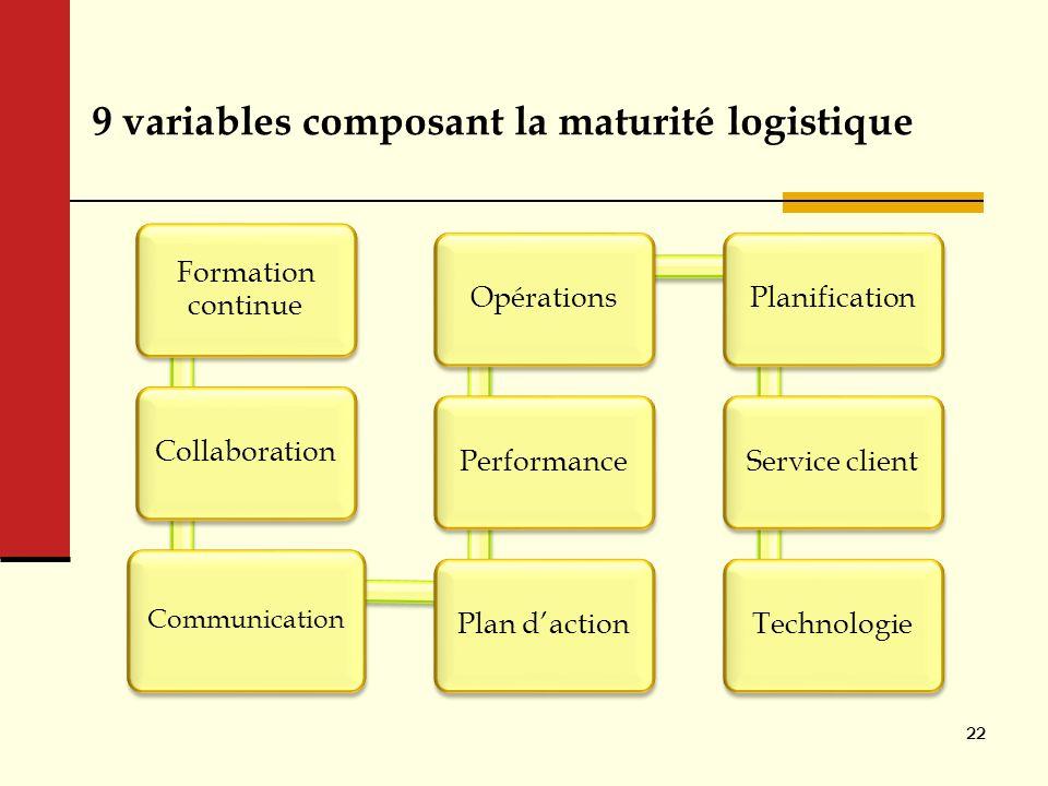 9 variables composant la maturité logistique