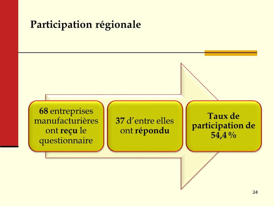 Participation régionale