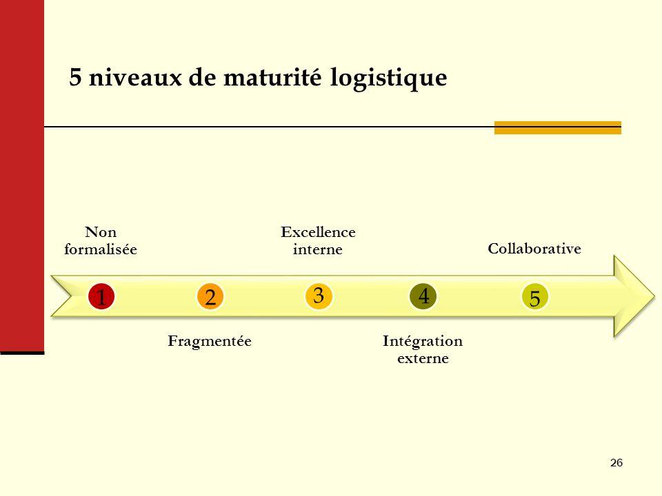 5 niveaux de maturité logistique