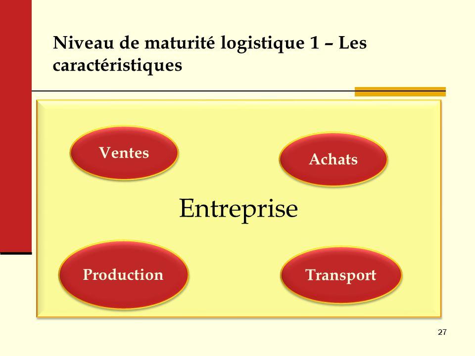 Niveau de maturité logistique 1 – Les caractéristiques
