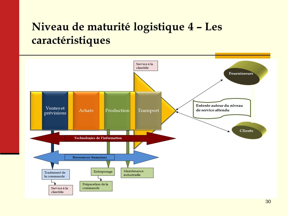 Niveau de maturité logistique 4 – Les caractéristiques