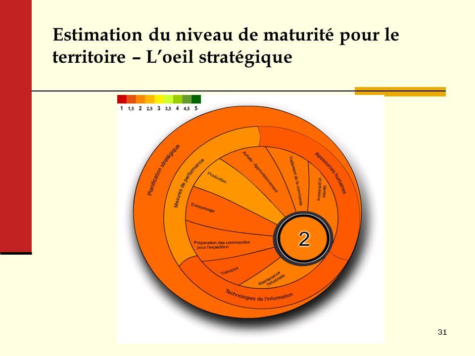 Estimation du niveau de maturité pour le territoire – L'oeil stratégique