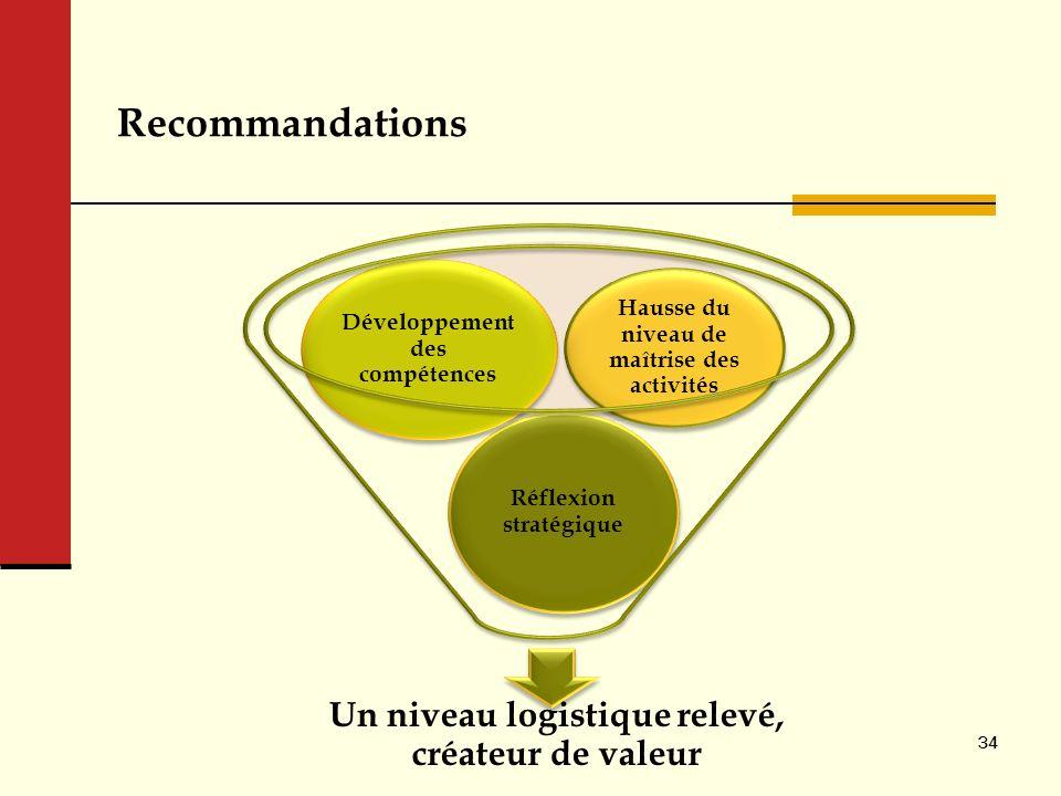 Recommandations Un niveau logistique relevé, créateur de valeur