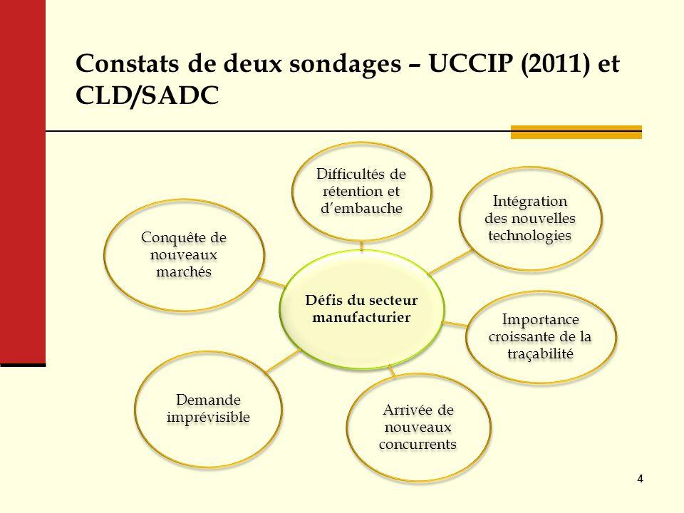Constats de deux sondages – UCCIP (2011) et CLD/SADC